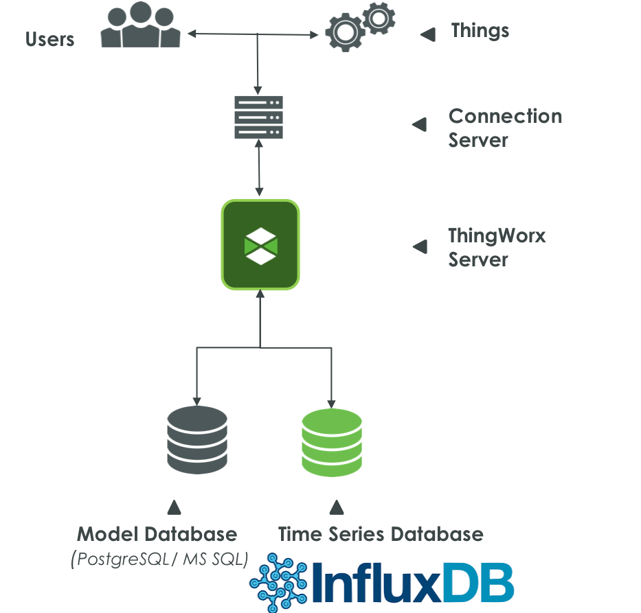 ThingWorx Architecture with Influx.png