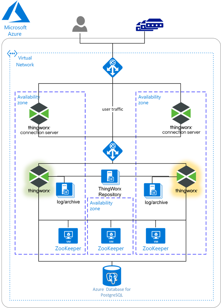 Deployment Architecture for ThingWorx on Azure in High-Availability